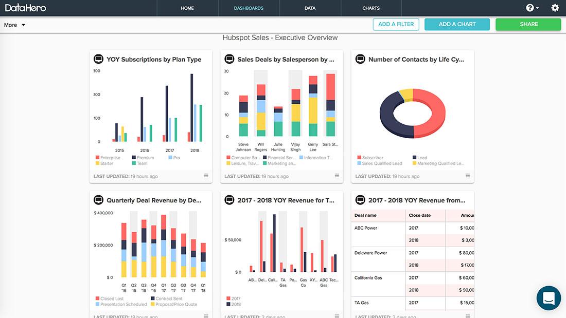 hubspot plexsites website design graphic design social media marketing